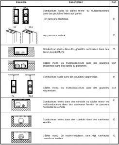 mode de pose des c bles bureau d 39 etude en electricit fluides du gersbureau d 39 etude en. Black Bedroom Furniture Sets. Home Design Ideas